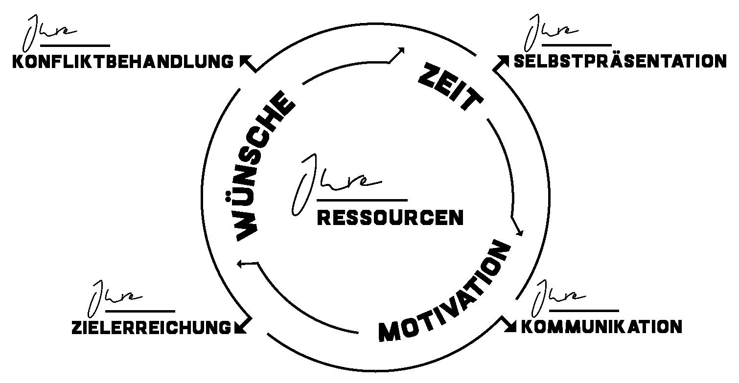 Modell: Ihre Ressourcen Wünsche|Zeit|Motivation entscheiden über Ihre Wirkung nach außen - Ihre Kommunikation | Konfliktbehandlung | Zielerreichung
